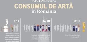 1 român din 3 vizitează muzee și galerii de artă sau participă la evenimente dedicate artei, în fiecare lună