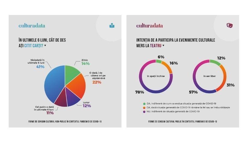 35% dintre români au citit cărți în 2020, iar 88% au ascultat muzică pe diferite dispozitive